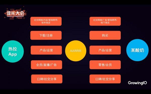 热拉CEO鲁磊:专注每一个 1% 的提升,驱动用户增长