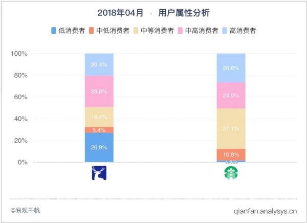 蓝绿对阵抢C位,瑞幸VS星巴克的市场营销攻守之势