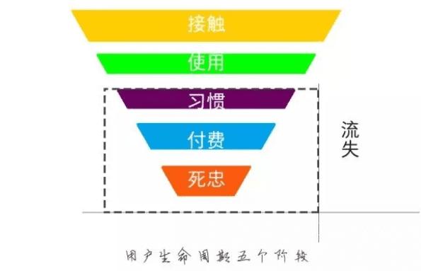 用户运营在社交电商领域里,如何发挥最大价值,建立自己的私域流量