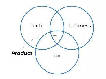 《六类产品经理人,你的公司需要哪一种?》