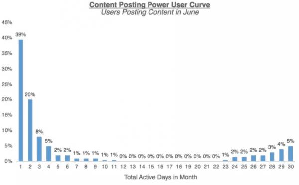 硅谷增长的新指标——超级用户微笑曲线