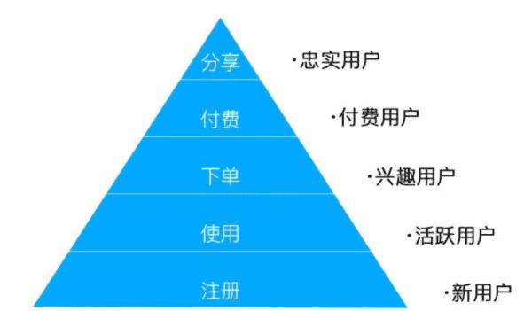 来系统拆解用户运营的3大经典模型,实现用户的爆发式增长