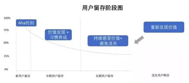 首席增长官总结:用户增长的手段详尽...