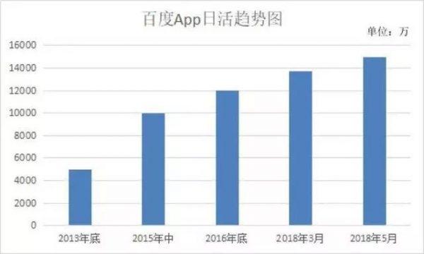 """百度App日活破1.5亿!谁是百度的""""增长黑客""""?"""