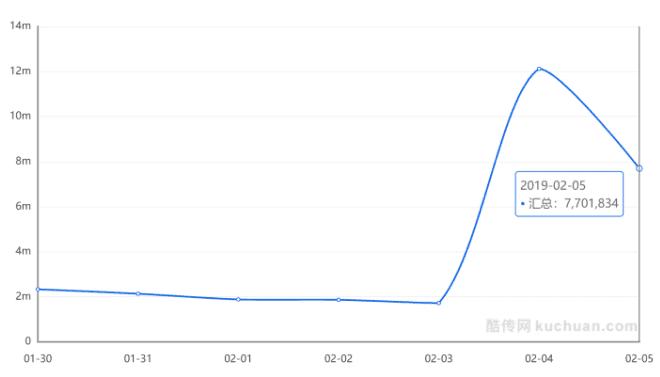 百度App央视春晚9亿红包拉新10 000 000+新用户