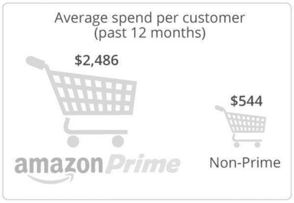《亚马逊创造1360亿美元销售额的增长黑客策略 | 增长官研究院》