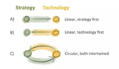 商业增长:战略、营销、技术,需要彼此相依,交织共存