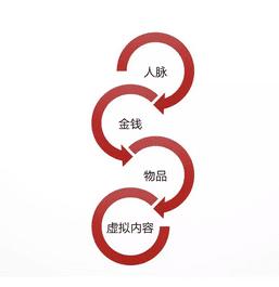 增长黑客:根据6个关键节点做黑客增长