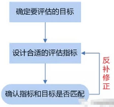 从腾讯的产品心法中我们能学到的产品指标体系搭建模型