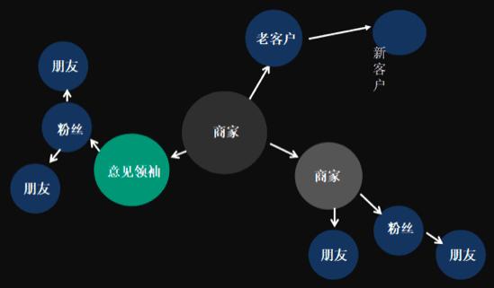 《91拼团 周磊:如何做好社群运营与裂变式增长?》