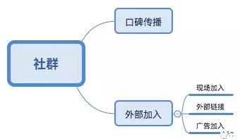 产品人基础运营,3点社群运营技能