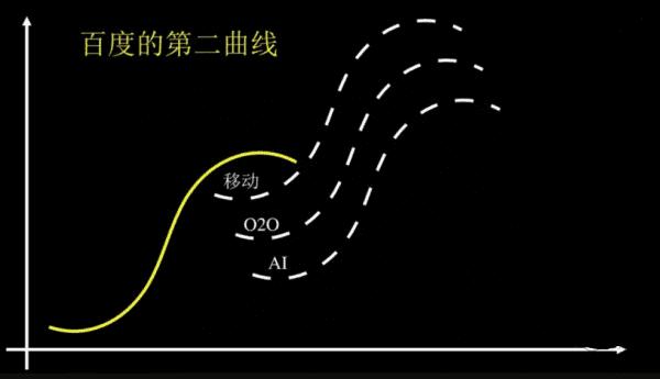 第二曲线增长的逻辑:与能自我刷新者同行