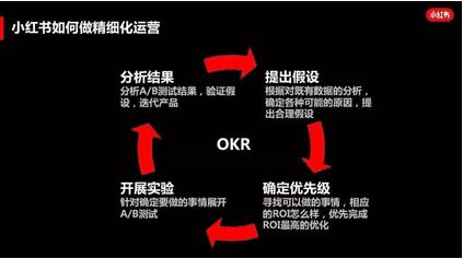 《通过三步做好小红书的精细化运营》