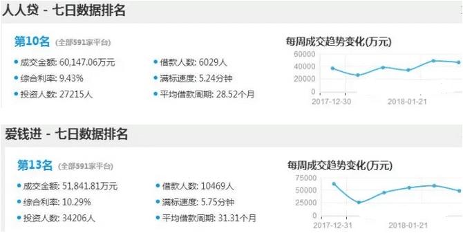 P2P网贷APP竞品分析(人人贷vs爱钱进)