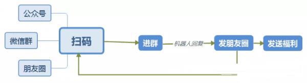 《用户增长之裂变模式:设定目标→设计路径→反复验证》