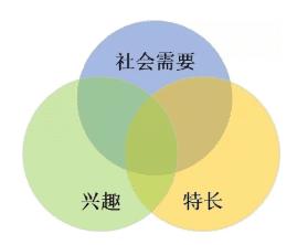 自如CTO王迪:从实习生走向增长型CTO的历程