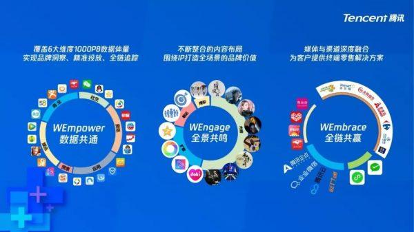 面对市场营销的增长转型困境:腾讯推出WE+营销体系