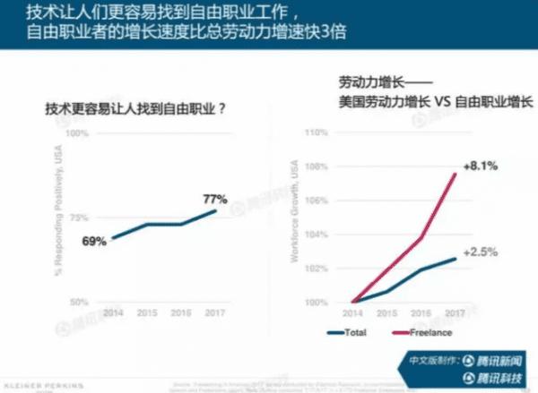 《2018 年互联网趋势报告》:商业模式下的增长黑客,如何将产品被更多人用上