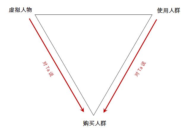 """《利用""""说话三角形"""",你文案会更走心,有人情味》"""