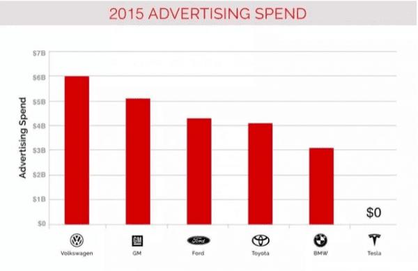 为什么马斯克的公司没有CMO,没有广告预算却屡屡刷屏?