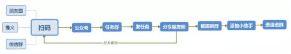 用户增长之裂变模式:设定目标→设计路径→反复验证