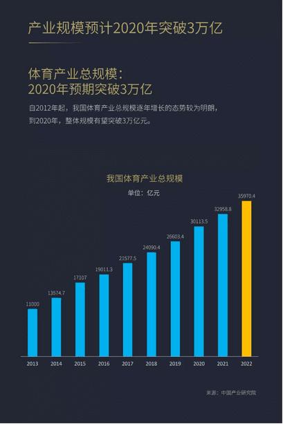 世界杯营销价值凸显,广告主预算增长
