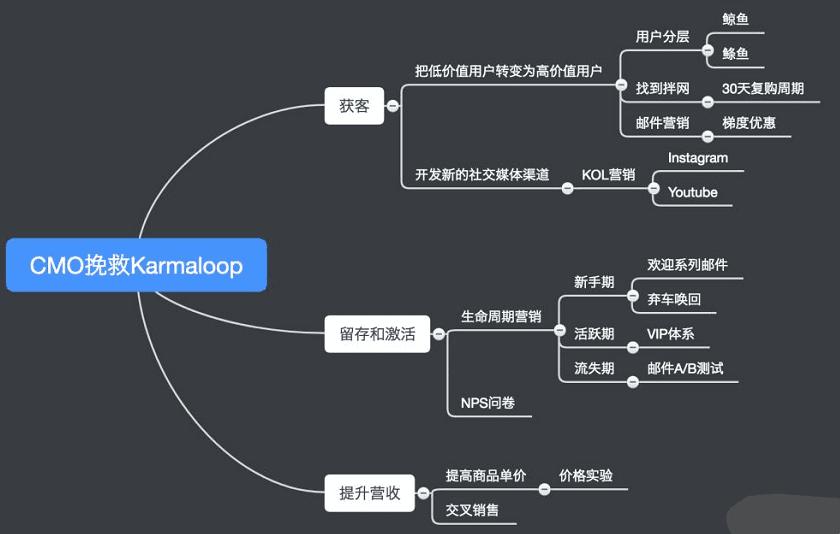 电商CMO老将改做首席增长官,借助数据驱动让Karmaloop绝地逆转