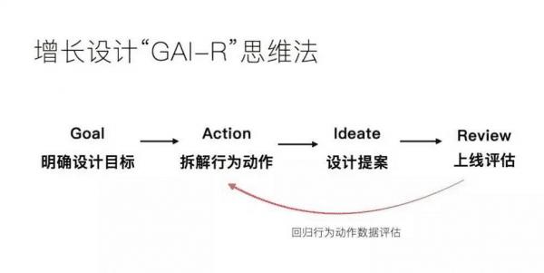 利用增长设计「GAI-R」思维法驱动增长,避免掉进数据陷阱