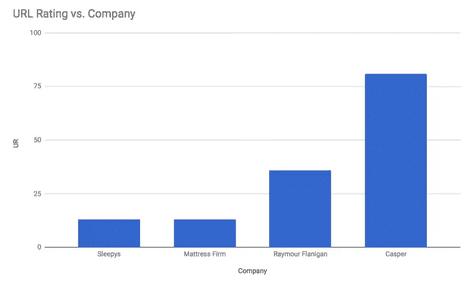 增长的秘密之12个最成功的D2C品牌营销案例