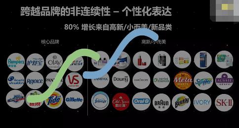 商业增长:大品牌失灵时代,用户到底在追随什么