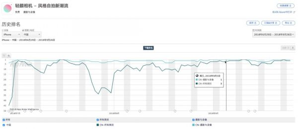 日新增下载量超50万,轻颜相机霸占 App Store 榜首的增长策略