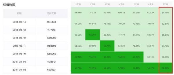 《鉴锋:4小时百万PV、7日留存69.3%的小程序增长运营经验复盘》