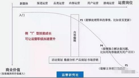 除了AR模型,运营人必须要学的T型树增长技能和AIDMA,RFM模型