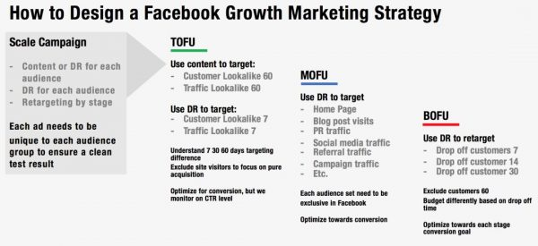 全球Top50 Fintech增长黑客:如何设置一个立竿见影的Facebook Campaign
