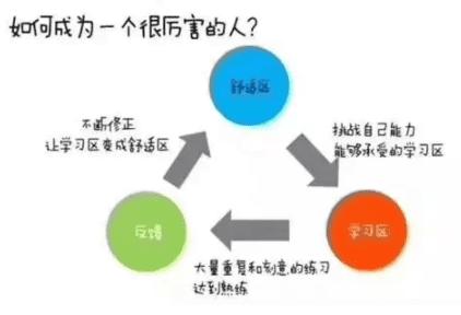 CGO思维模型:用量化思维实现指数级的成长