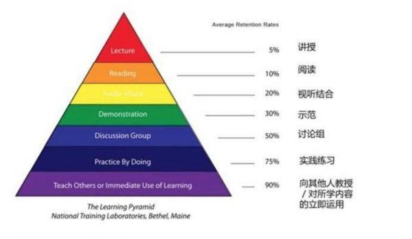 思考程序员创业:商业模式是什么及有什么