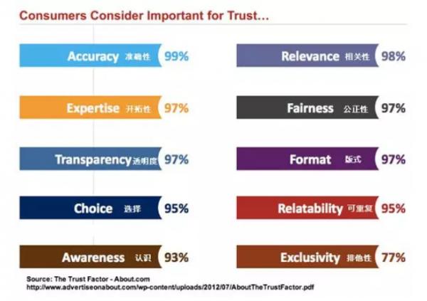 《产品运营 4 个技巧提高用户忠诚度》