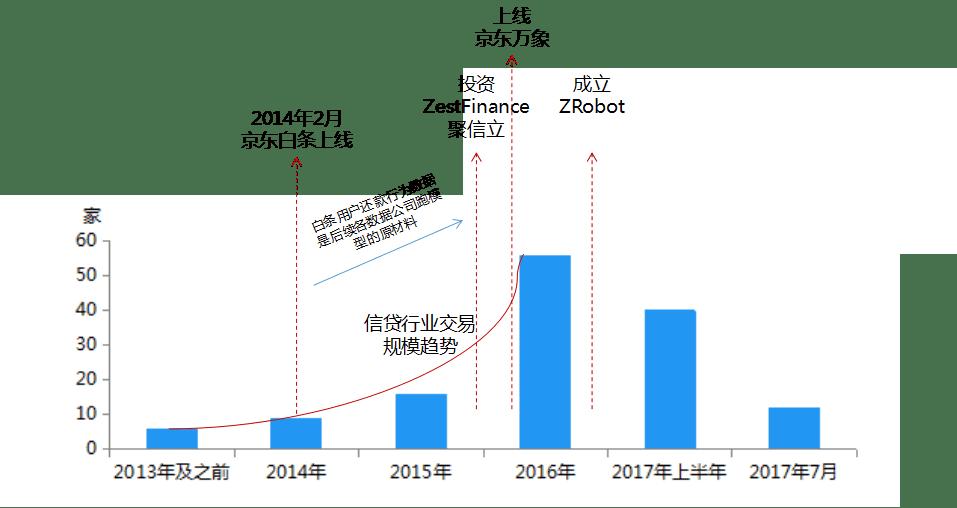 《百家风控公司揭秘系列3 京东系ZRobot公司及产品调研报告》