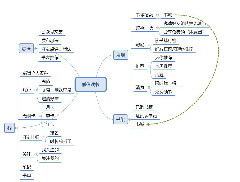 微信读书会员体系