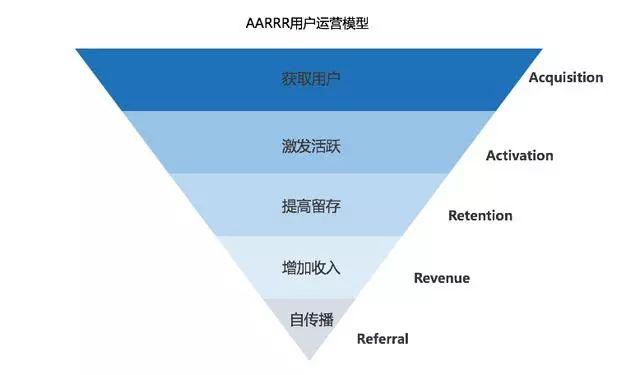 《如何低成本实现用户爆发式增长?》