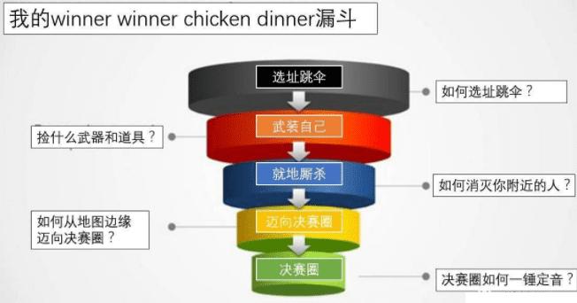 """如何用增长黑客的思维在""""绝地求生""""里吃更多的鸡"""
