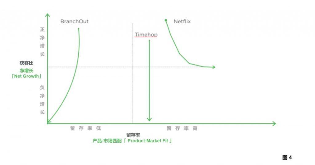 产品增长评估框架:驱动产品进入可持续增长状态