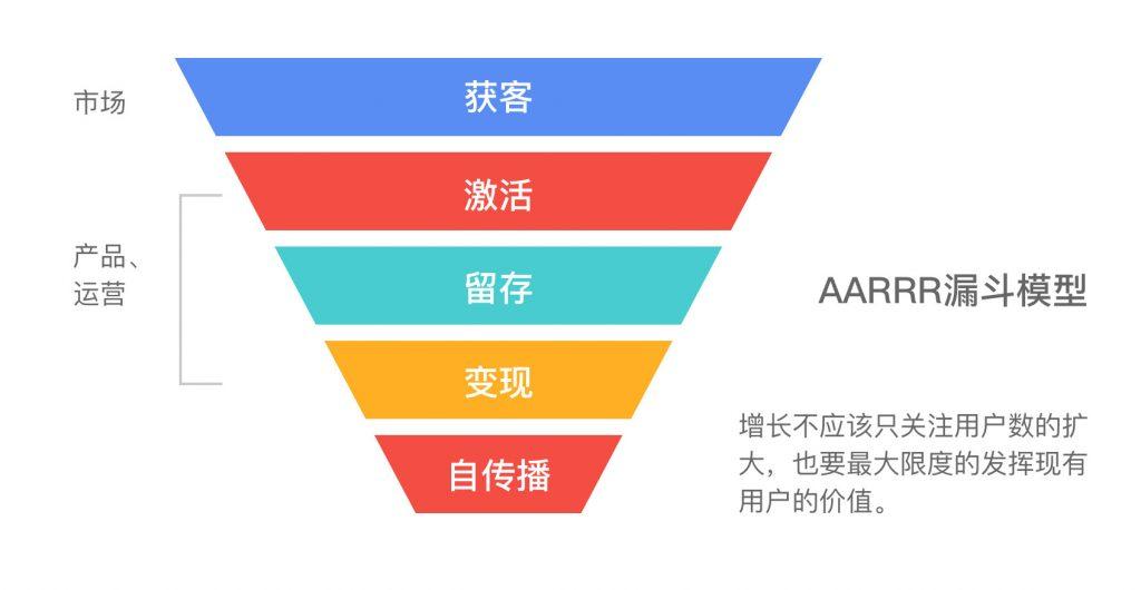 怎么做一个增长设计师:了解产品的增长策略