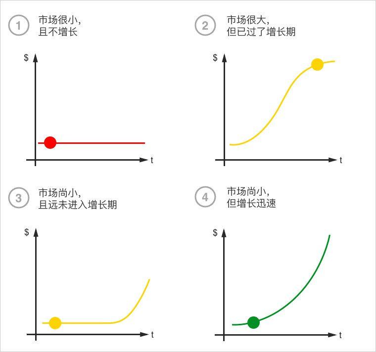 创业的 4 种时机和不同的市场阶段