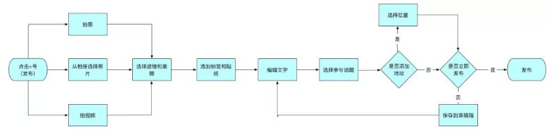 小红书 : 产品分析报告