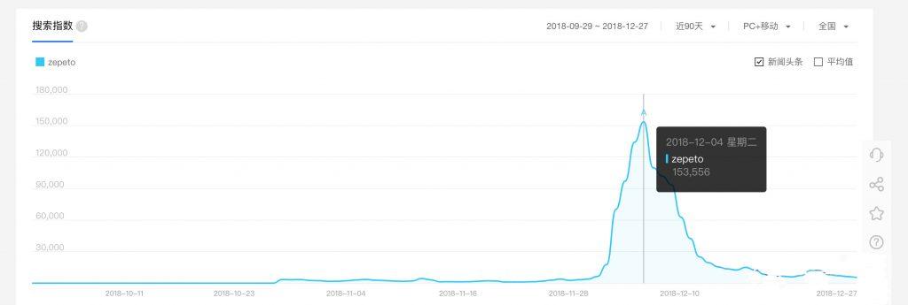 怎么做一个增长设计师:增长黑客和增长策略