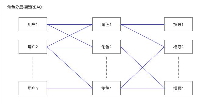用户权限系统设计与RBAC模型