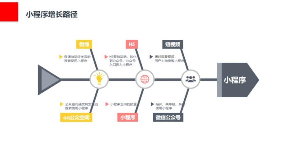 如何寻找用户增长点?构建小程序用户增长模型