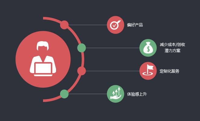 建立B2B行业营销自动化体系的四大策略