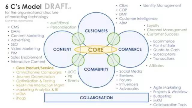 对混乱的市场营销技术的整合模型推荐